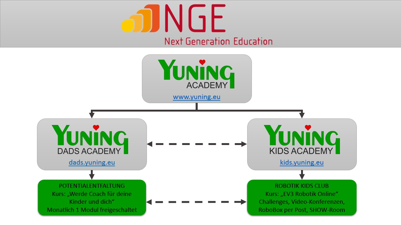 Next Generation Education - YUNING ACADEMY Struktur